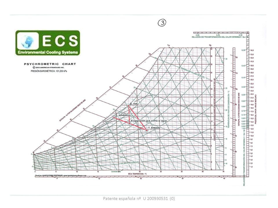 Patente española nº U 200930531 (0)