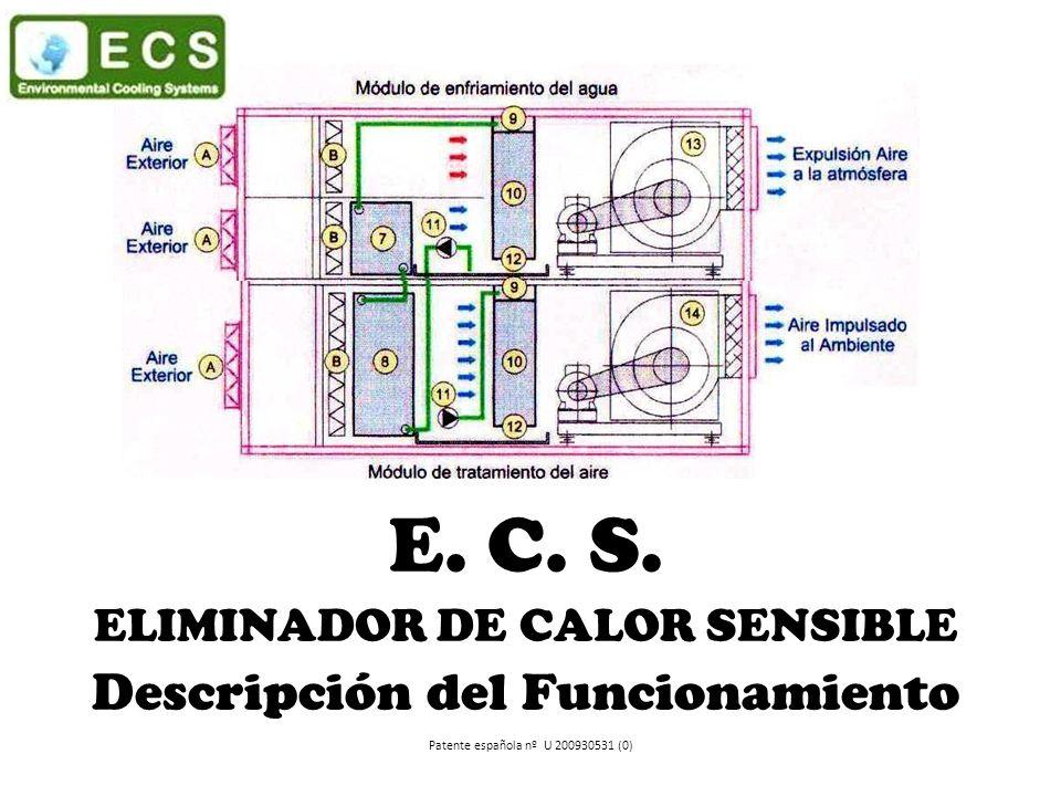 E. C. S. ELIMINADOR DE CALOR SENSIBLE Descripción del Funcionamiento