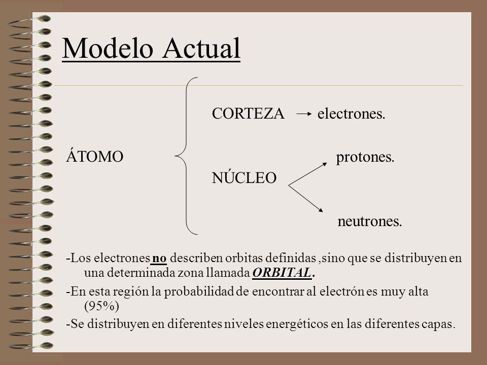 Modelo Actual CORTEZA electrones. ÁTOMO protones. NÚCLEO neutrones.