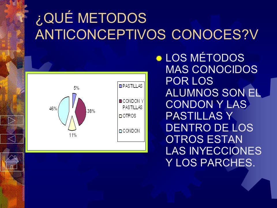 ¿QUÉ METODOS ANTICONCEPTIVOS CONOCES V