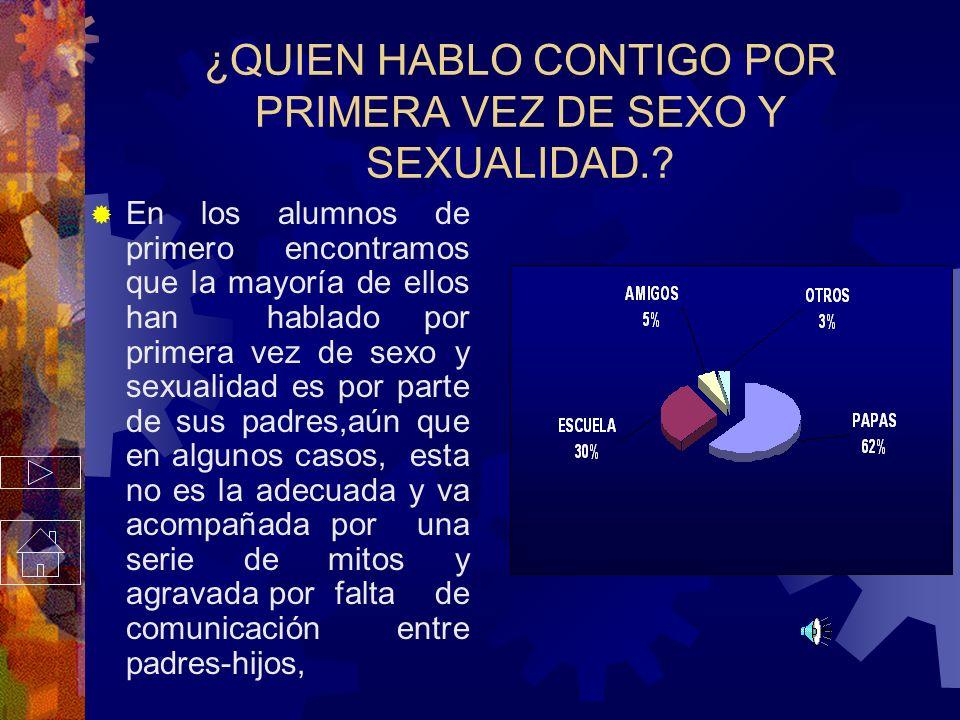 ¿QUIEN HABLO CONTIGO POR PRIMERA VEZ DE SEXO Y SEXUALIDAD.