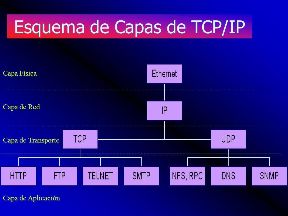 Esquema de Capas de TCP/IP