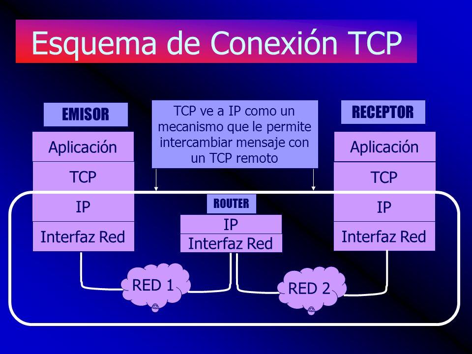 Esquema de Conexión TCP