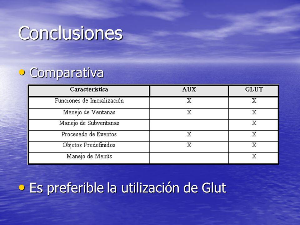Conclusiones Comparativa Es preferible la utilización de Glut