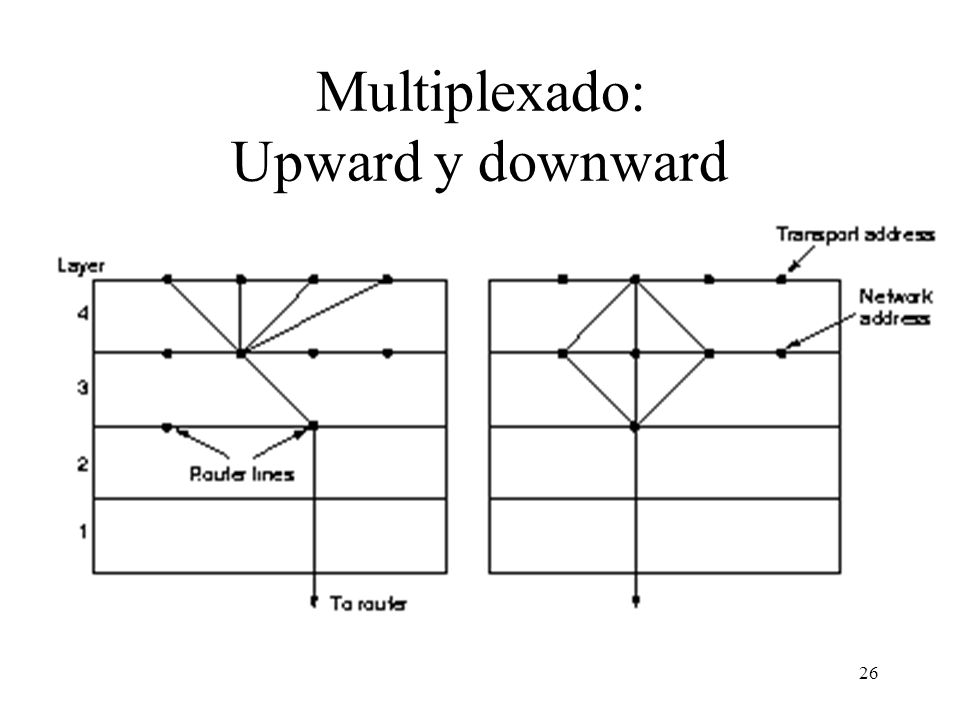 Multiplexado: Upward y downward