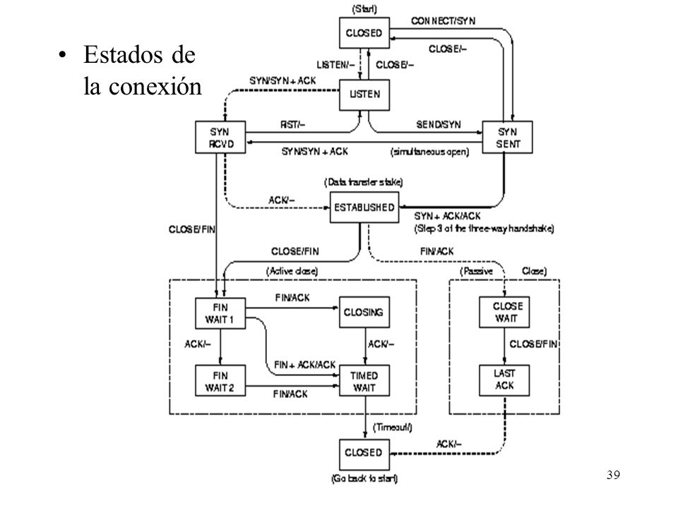 Estados de la conexión