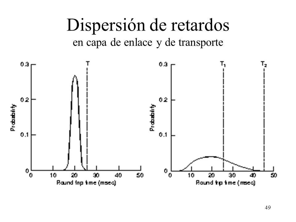 Dispersión de retardos en capa de enlace y de transporte