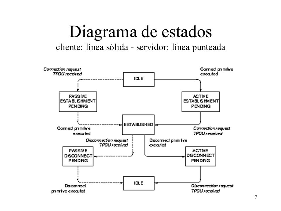 Diagrama de estados cliente: línea sólida - servidor: línea punteada