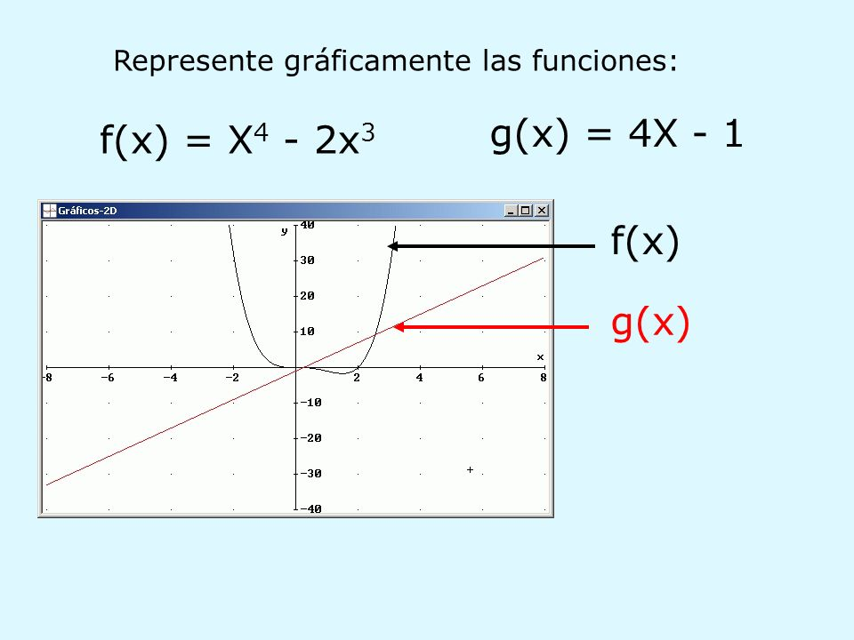 g(x) = 4X - 1 f(x) = X4 - 2x3 f(x) g(x)
