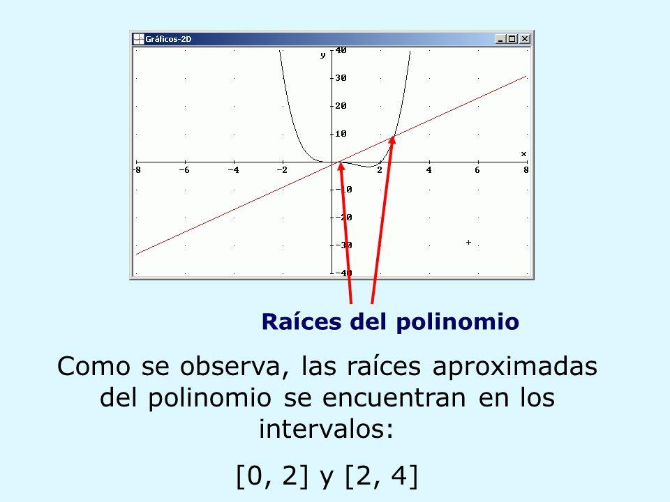 Raíces del polinomio Como se observa, las raíces aproximadas del polinomio se encuentran en los intervalos: