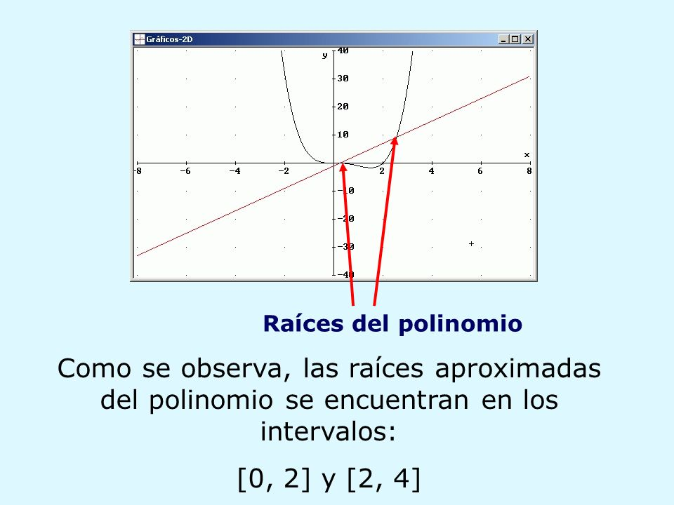 Raíces del polinomioComo se observa, las raíces aproximadas del polinomio se encuentran en los intervalos: