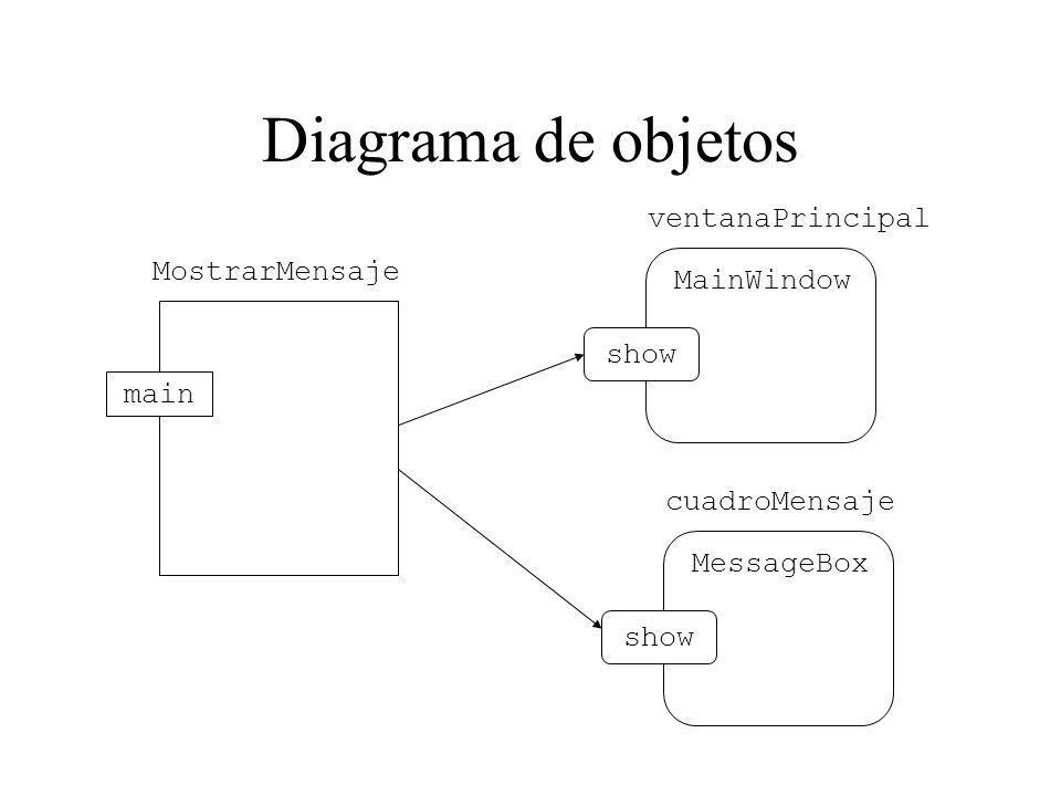 Diagrama de objetos ventanaPrincipal MostrarMensaje MainWindow show