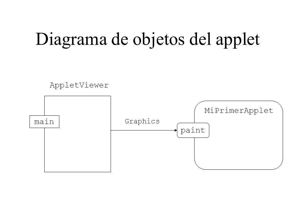 Diagrama de objetos del applet
