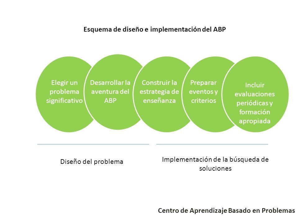 Esquema de diseño e implementación del ABP