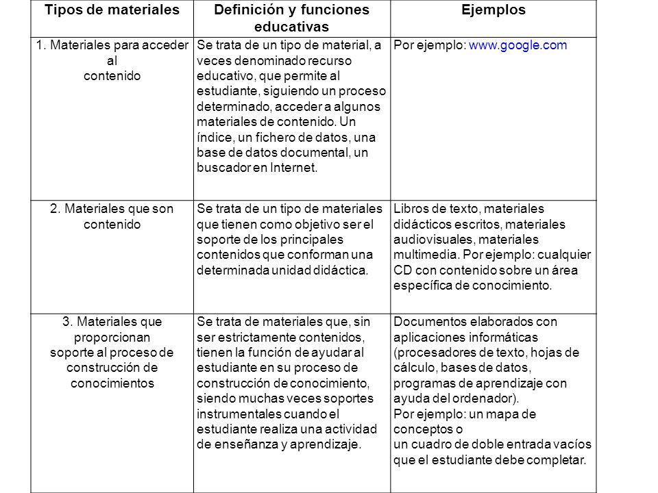 Definición y funciones educativas