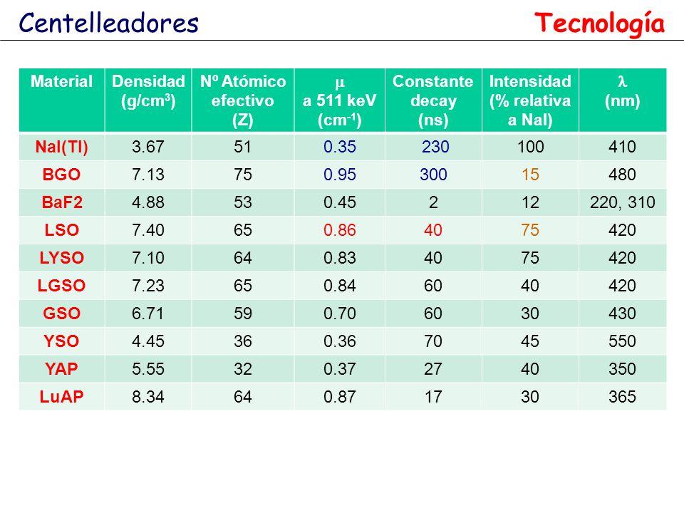 Intensidad (% relativa a NaI)