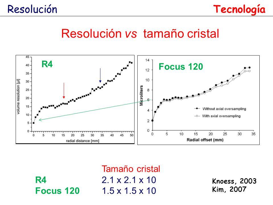 Resolución vs tamaño cristal