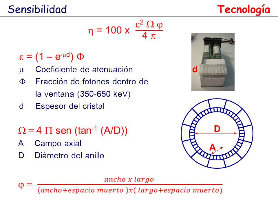 Sensibilidad Tecnología e = (1 – e-md) F W = 4 P sen (tan-1 (A/D)) d D