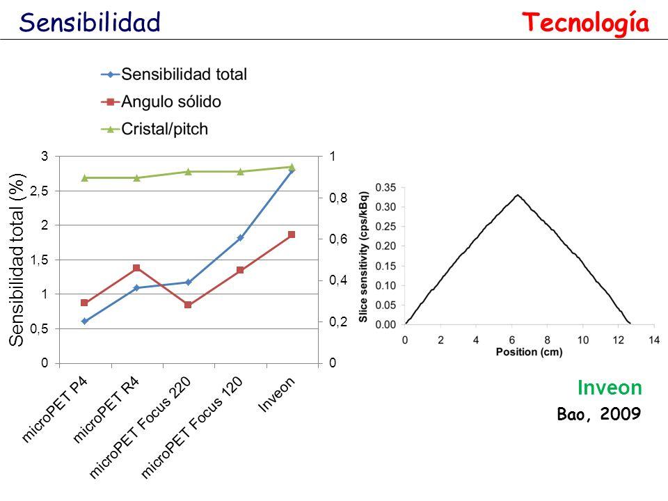 Sensibilidad Tecnología Inveon Bao, 2009
