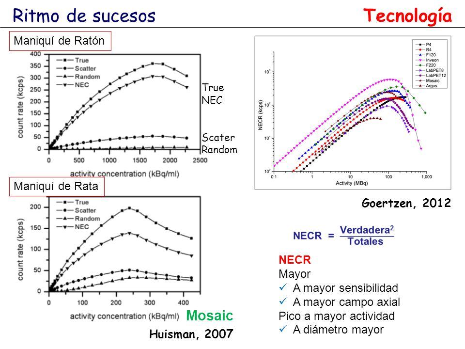 Ritmo de sucesos Tecnología Mosaic Maniquí de Ratón Maniquí de Rata