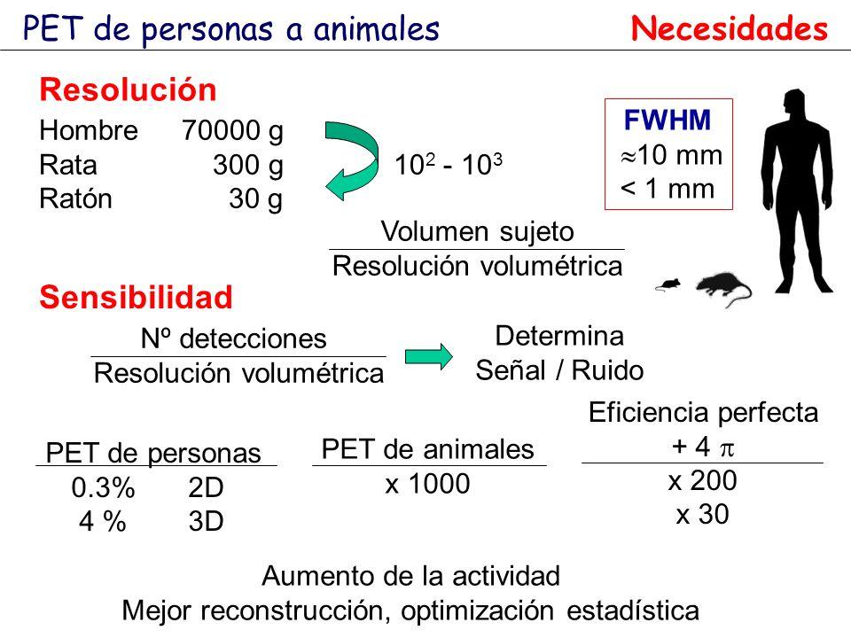 PET de personas a animales Necesidades