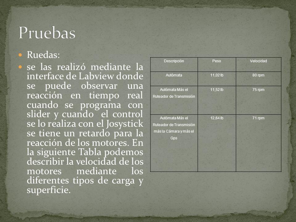 Pruebas Ruedas:
