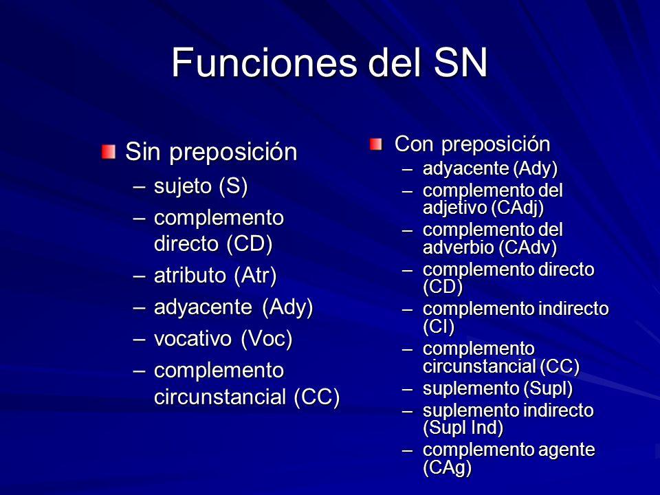 Funciones del SN Sin preposición Con preposición sujeto (S)