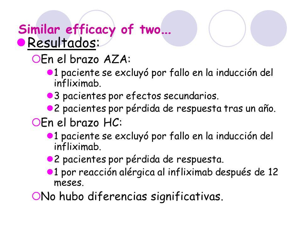 Similar efficacy of two…