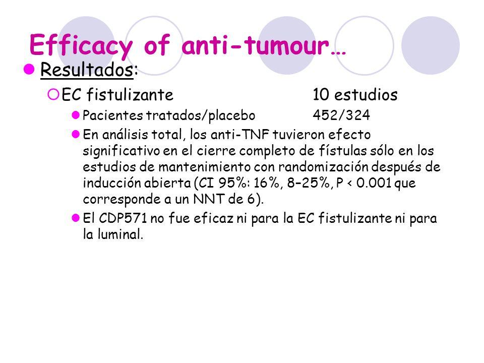 Efficacy of anti-tumour…