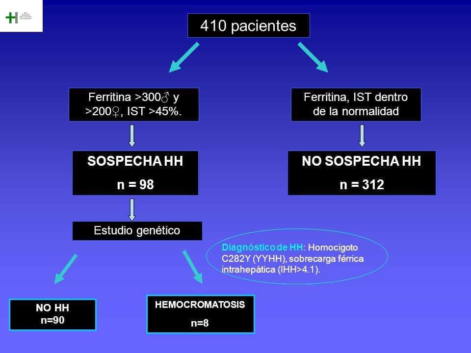 410 pacientes SOSPECHA HH n = 98 NO SOSPECHA HH n = 312