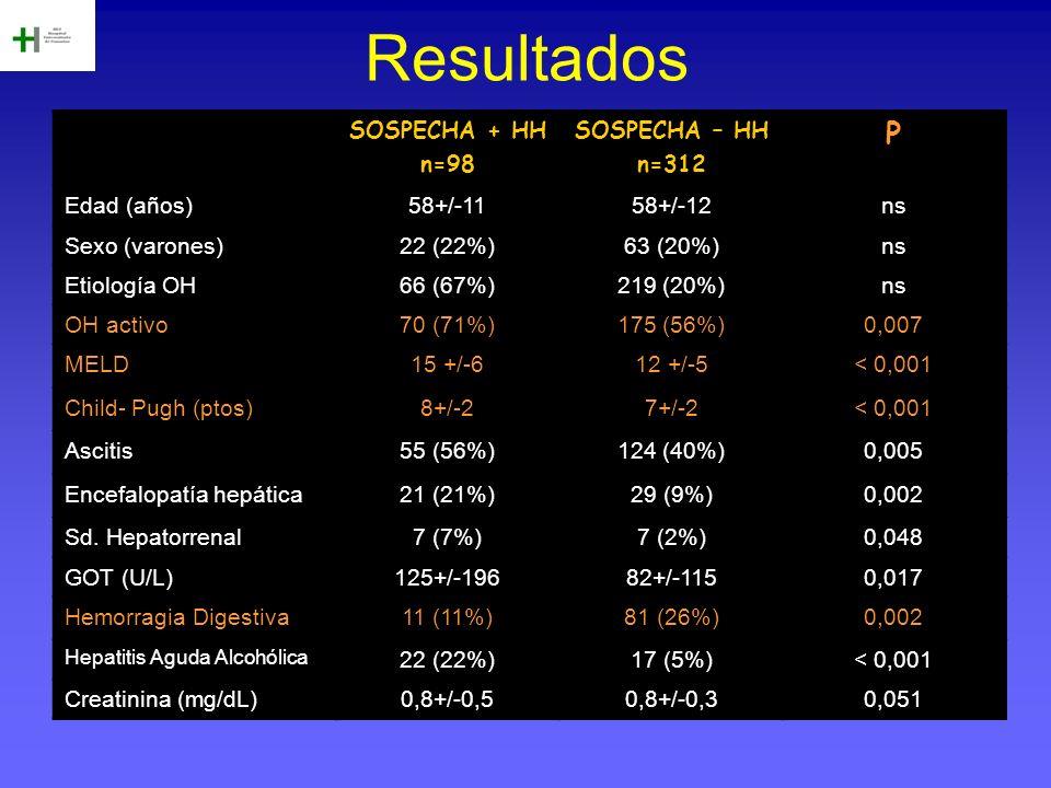 Resultados P SOSPECHA + HH n=98 SOSPECHA – HH n=312 Edad (años)