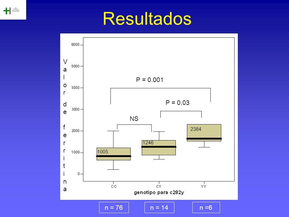 Resultados Valor de f er r i t i na P = 0.001 P = 0.03 NS n = 76