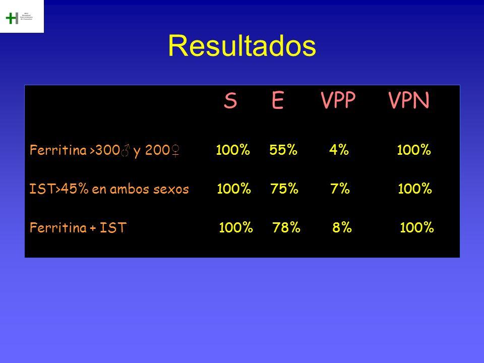 Resultados S E VPP VPN Ferritina >300♂ y 200♀ 100% 55% 4% 100%