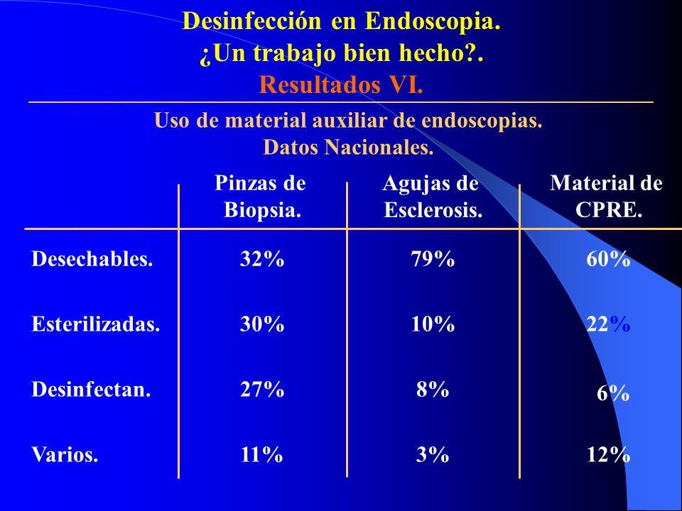 Desinfección en Endoscopia. Uso de material auxiliar de endoscopias.