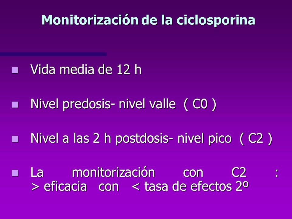 Monitorización de la ciclosporina