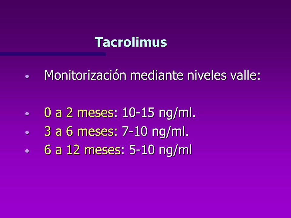 TacrolimusMonitorización mediante niveles valle: 0 a 2 meses: 10-15 ng/ml. 3 a 6 meses: 7-10 ng/ml.