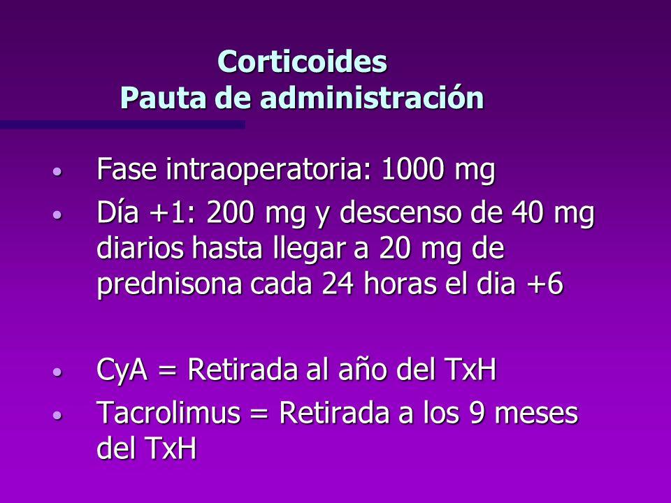 Corticoides Pauta de administración