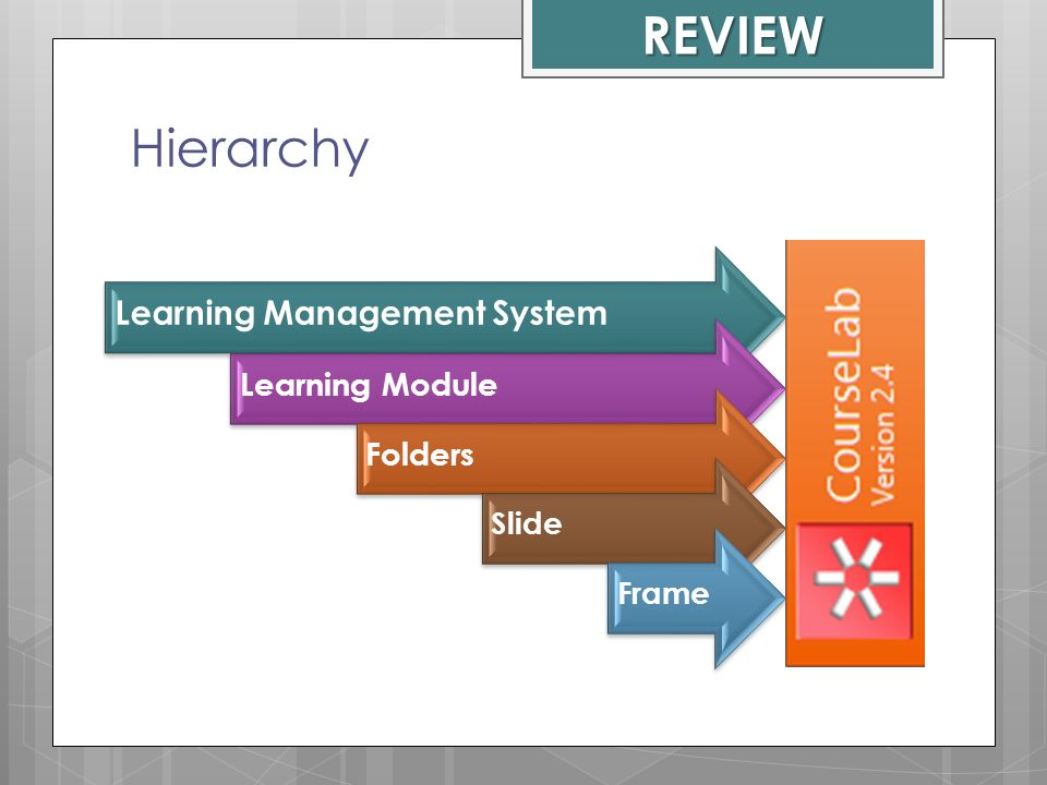 REVIEW Hierarchy Learning Management System Learning Module Folders