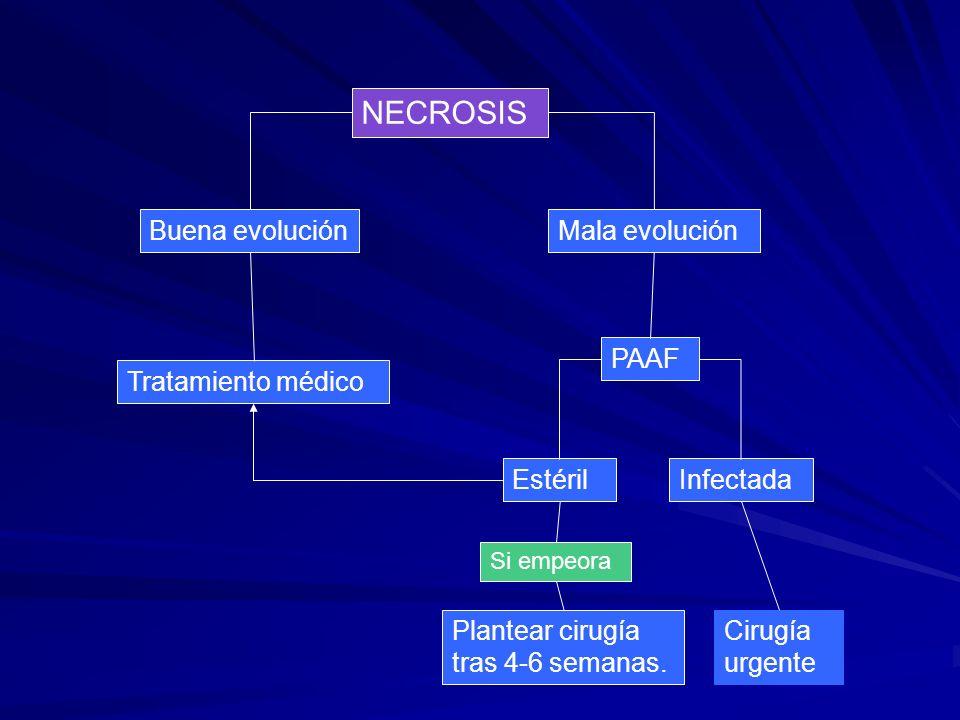 NECROSIS Buena evolución Mala evolución PAAF Tratamiento médico