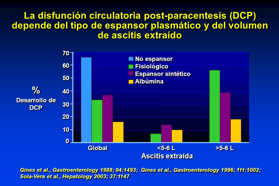 POST-PARACENTESIS CIRCULATORY DYSFUNCTION (PCD) DEPENDS ON THE TYPE OF PLASMA VOLUME EXPANDER AND THE AMOUNT OF ASCITES REMOVED