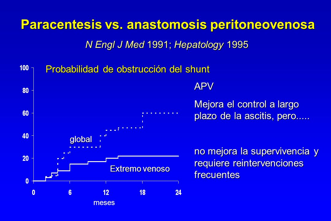 Paracentesis vs. anastomosis peritoneovenosa
