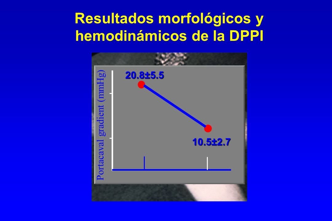 Resultados morfológicos y hemodinámicos de la DPPI