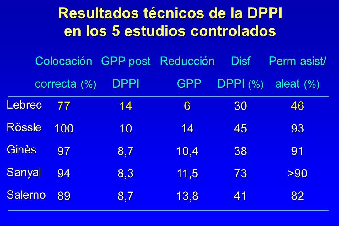 Resultados técnicos de la DPPI en los 5 estudios controlados