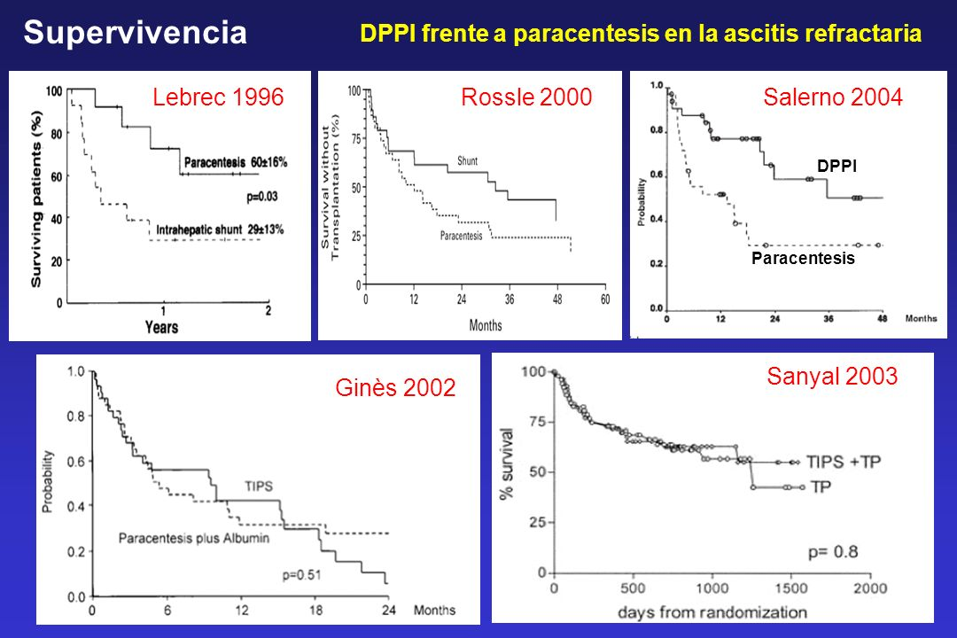 Supervivencia DPPI frente a paracentesis en la ascitis refractaria
