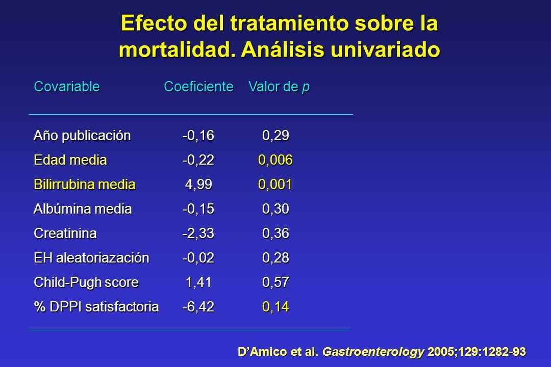 Efecto del tratamiento sobre la mortalidad. Análisis univariado