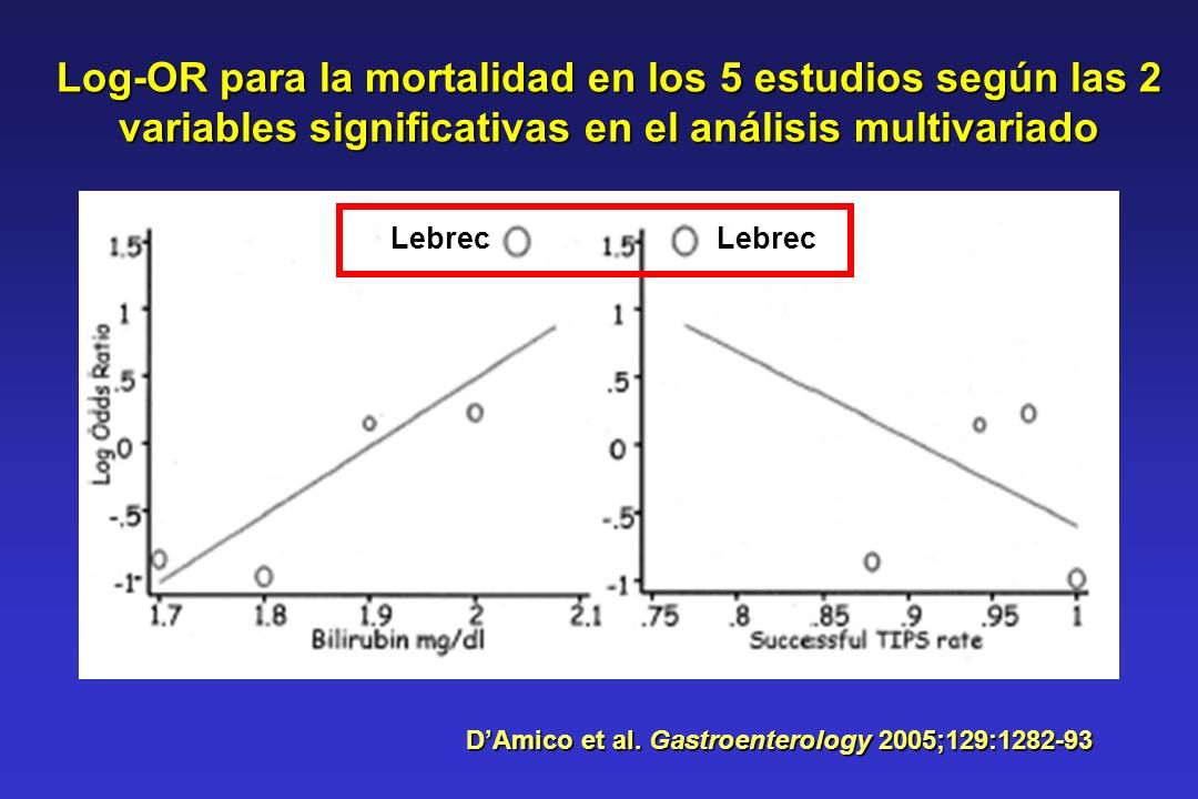 D'Amico et al. Gastroenterology 2005;129:1282-93