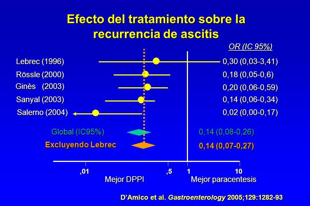 Efecto del tratamiento sobre la recurrencia de ascitis