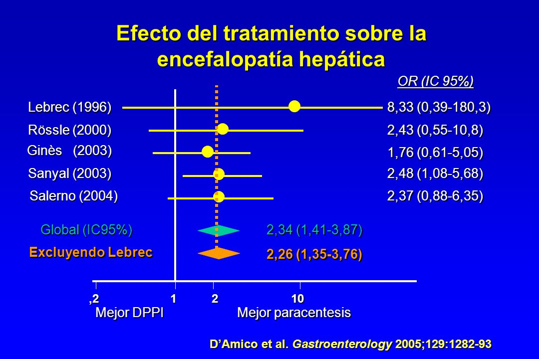 Efecto del tratamiento sobre la encefalopatía hepática
