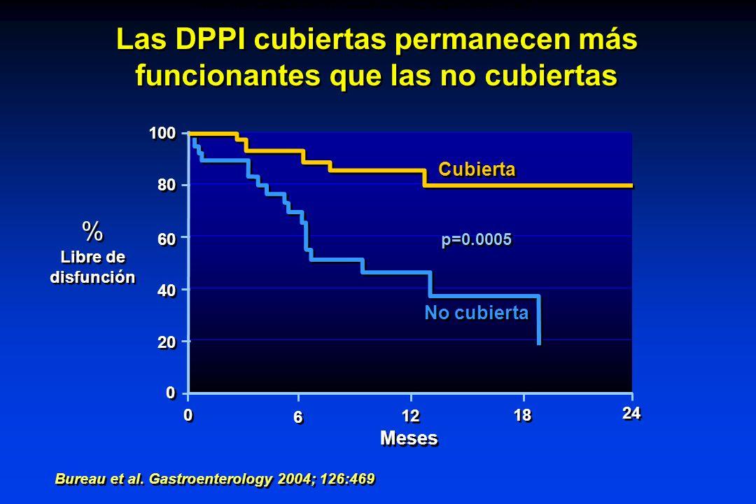 Las DPPI cubiertas permanecen más funcionantes que las no cubiertas