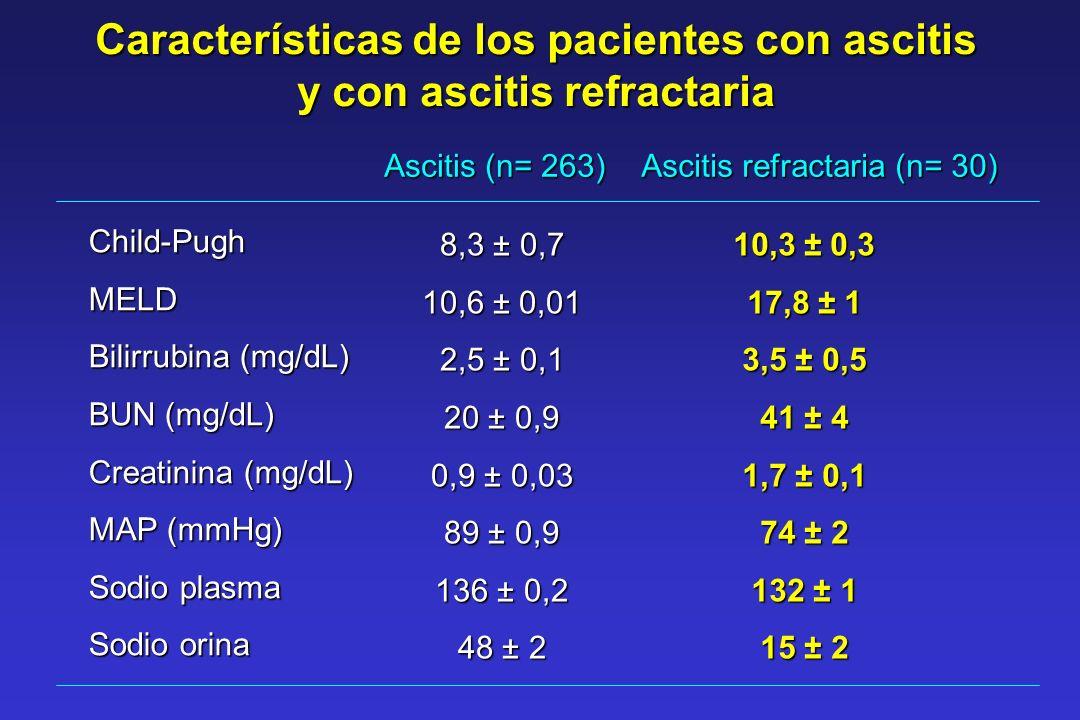 Características de los pacientes con ascitis y con ascitis refractaria